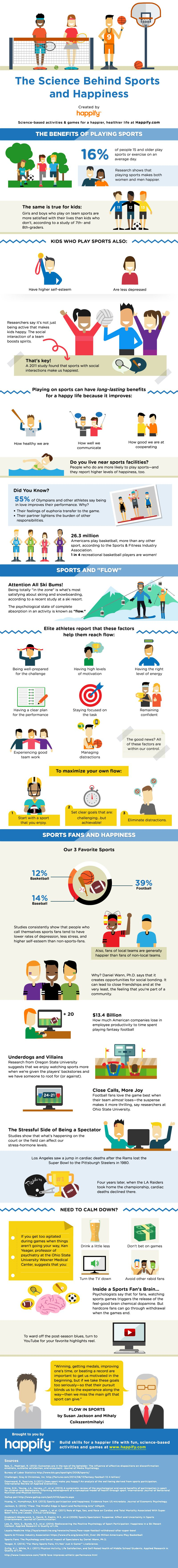 Sports And Happiness