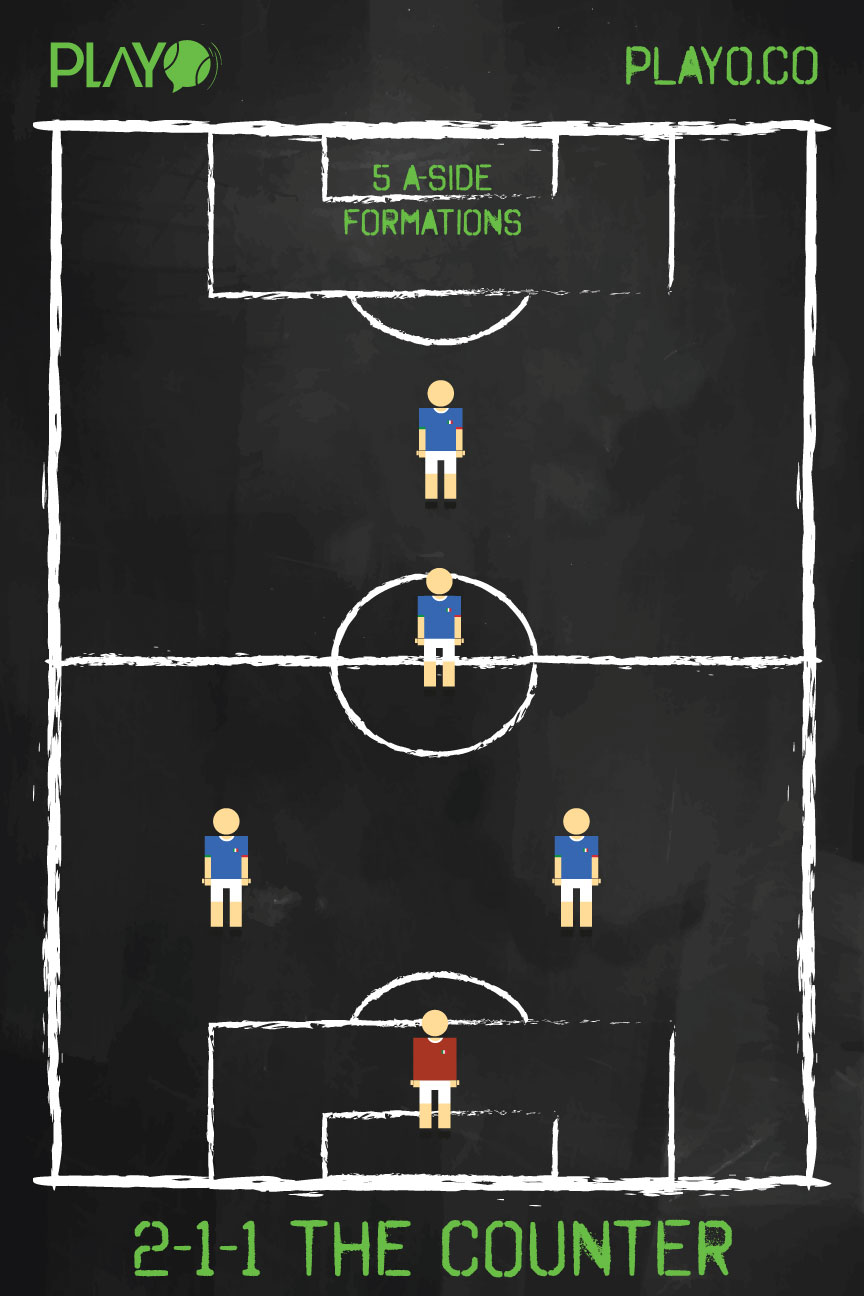 The Counter(2-1-1) , 5 a-side football formations