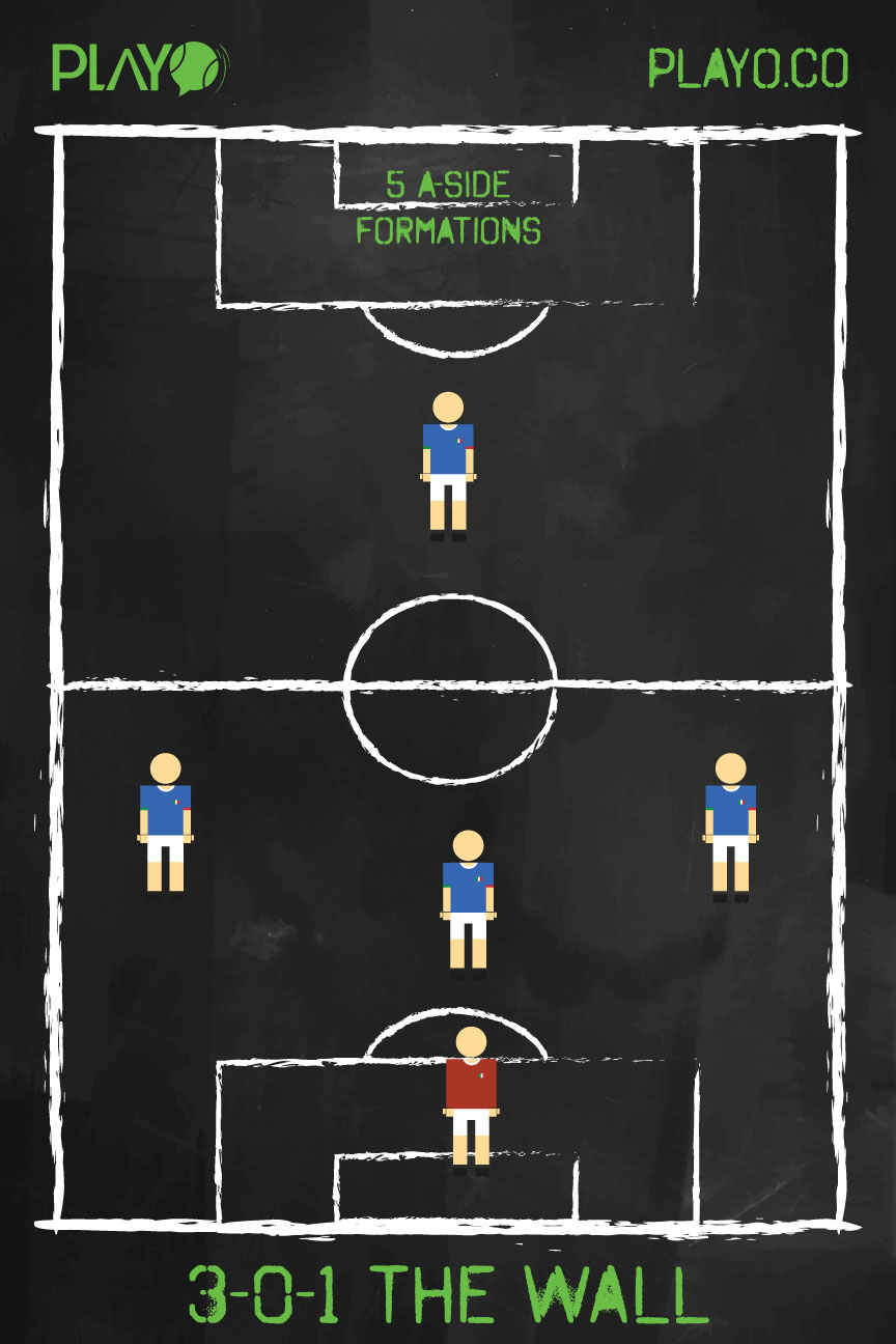 5 a-side football formations - The Wall (3-0-1)