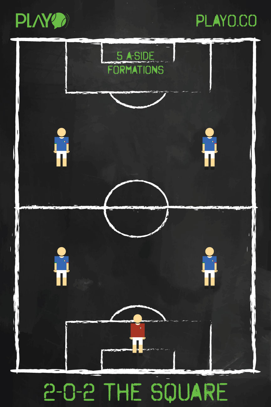 5 a-side formation - The Square(2-0-2)