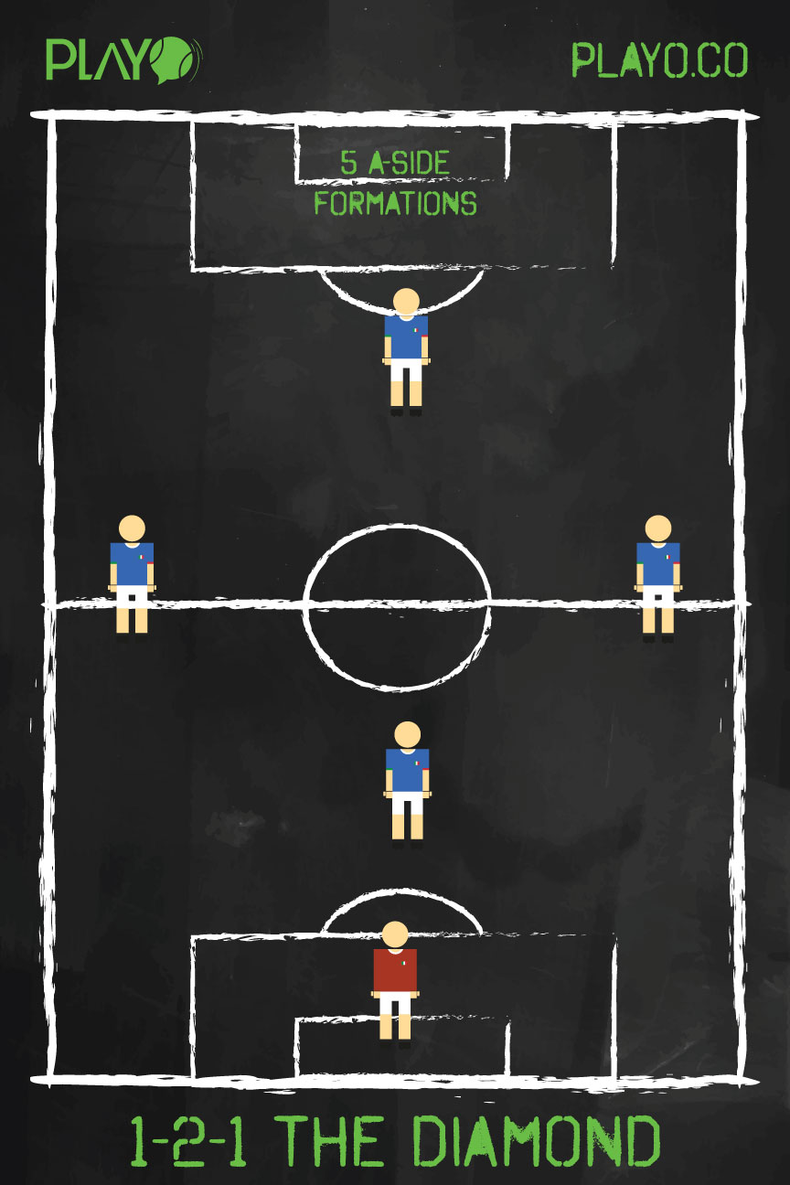 The Diamond(1-2-1) - 5 a-side football formations