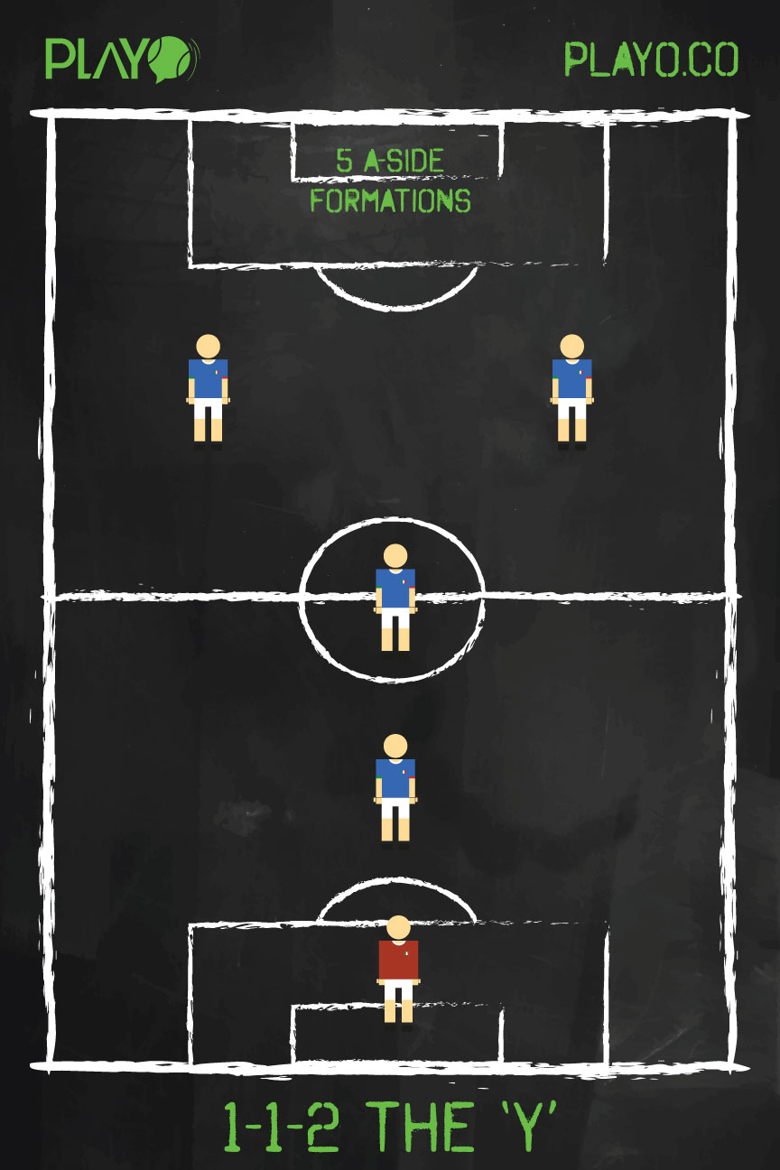 The 'Y' ( 1-1-2) , 5 a-side football formations
